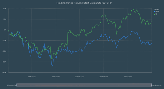 UniBit - Realtime and Historical Data for Stock Market, News